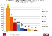Budapesti napi hallgatottság 2015 augusztus