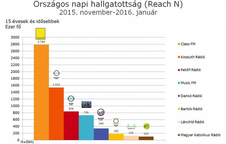 Országos napi hallgatottság – 2015. november- 2016. január (Forrás: TNS Hoffman-Mediameter)